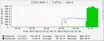 20170216_cacti_traffic_01.jpg